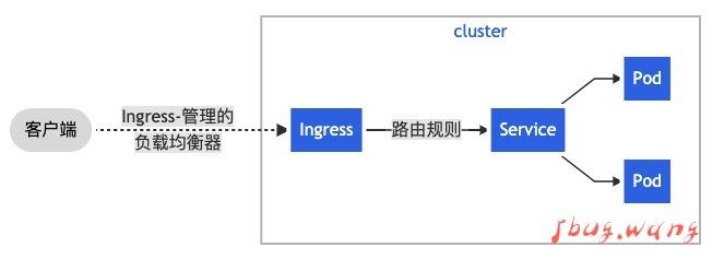 吾八哥学k8s(十):kubernetes里Service和Ingress